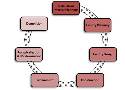 Facility Life Cycle Graphic