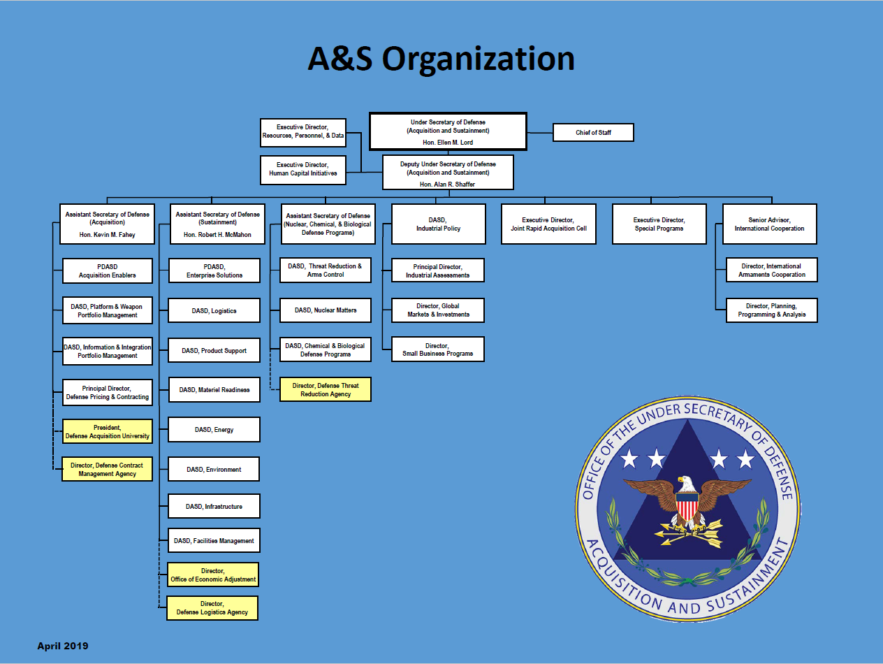Strategic Capabilities Office Org Chart Yubad